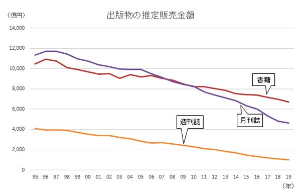 日本の出版販売額