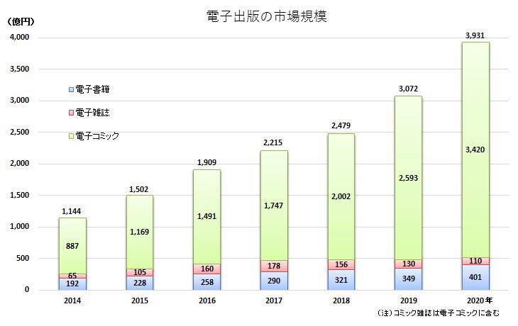 電子出版販売額
